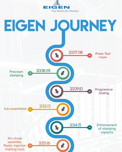 Eigen Journey
